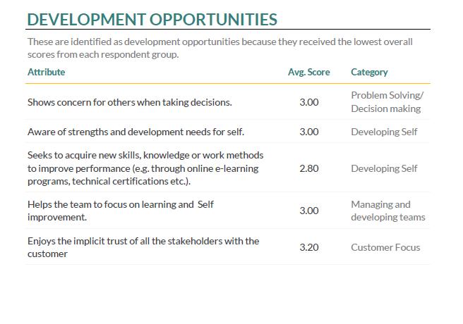 Development Opportunities