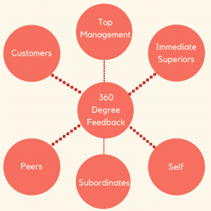 A diagram showing different participants of a 360 degree feedback system including peers, customers, top management, immediate superiors, subordinates and self-assessment