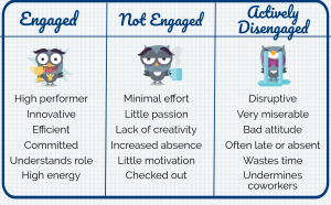 Understanding and Identifying Disengaged Employees