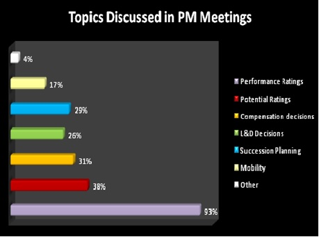 Top Discussed in PM Meetings