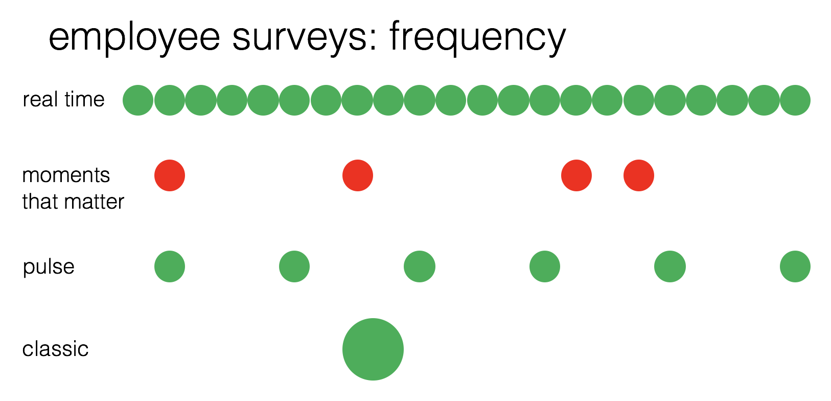 Employee Surveys: Frequency