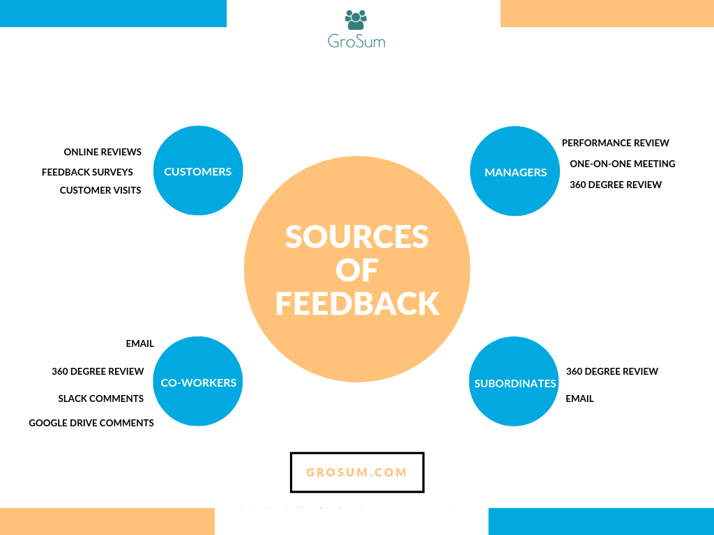 SOURCES OF FEEDBACK