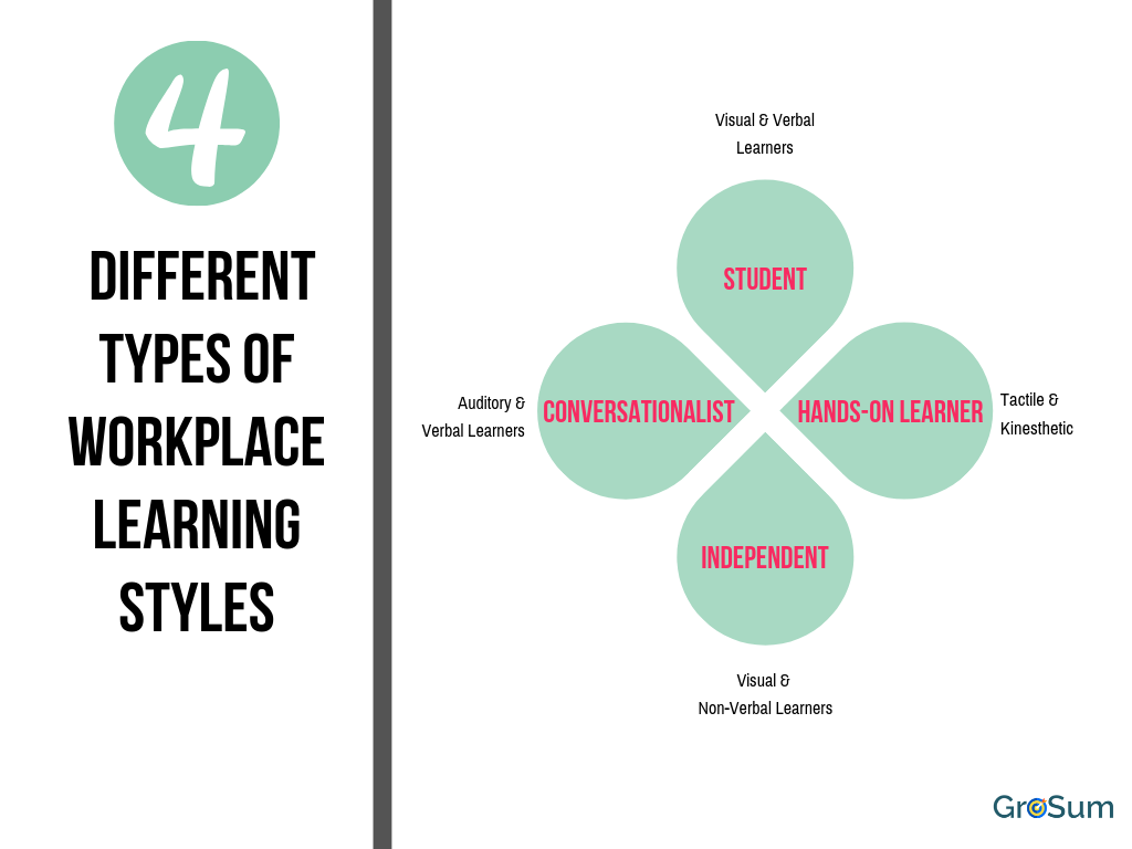 4 Different Types of Workplace Learning Styles