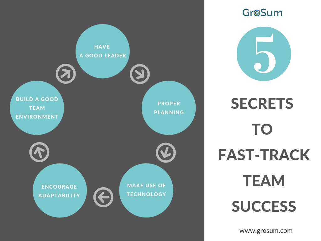 5 Secrets to Fast-track Team Success