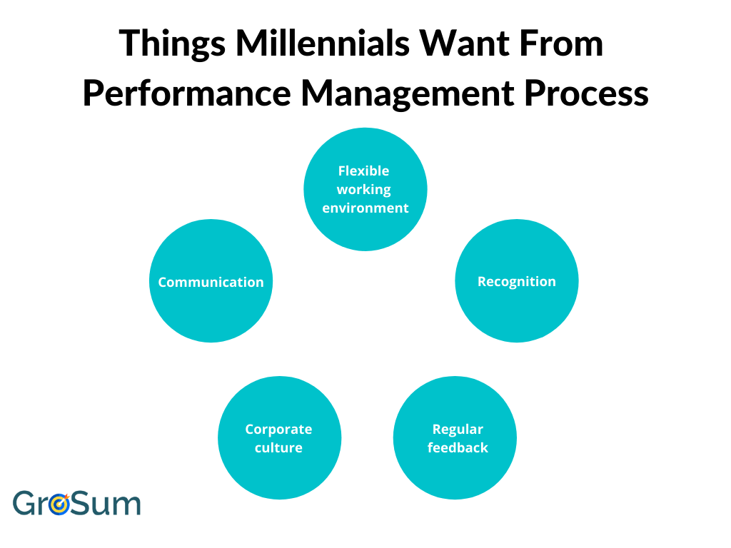 Things Millennials Want From Performance Management Process